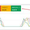 Настройка контексной рекламы Google Adwords и Яндекс Директ