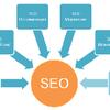 Комплексная Seo оптимизация сайта