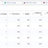 SEO оптимизация интернет-магазина, сайта, технический аудит